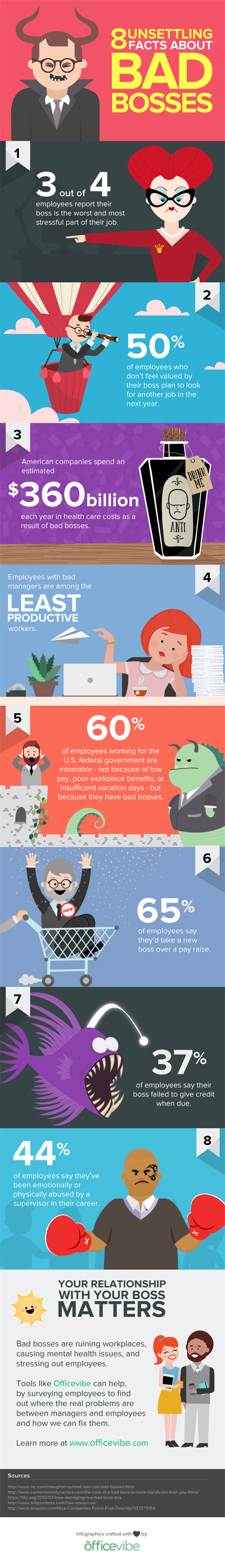 Infographic -bad -boss